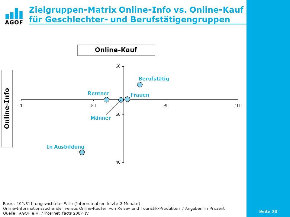Seite 20 Zielgruppen-Matrix Online-Info vs. Online-Kauf für Geschlechter- und Berufstätigengruppen Basis: 102.511 ungewichtete Fälle (Internetnutzer l