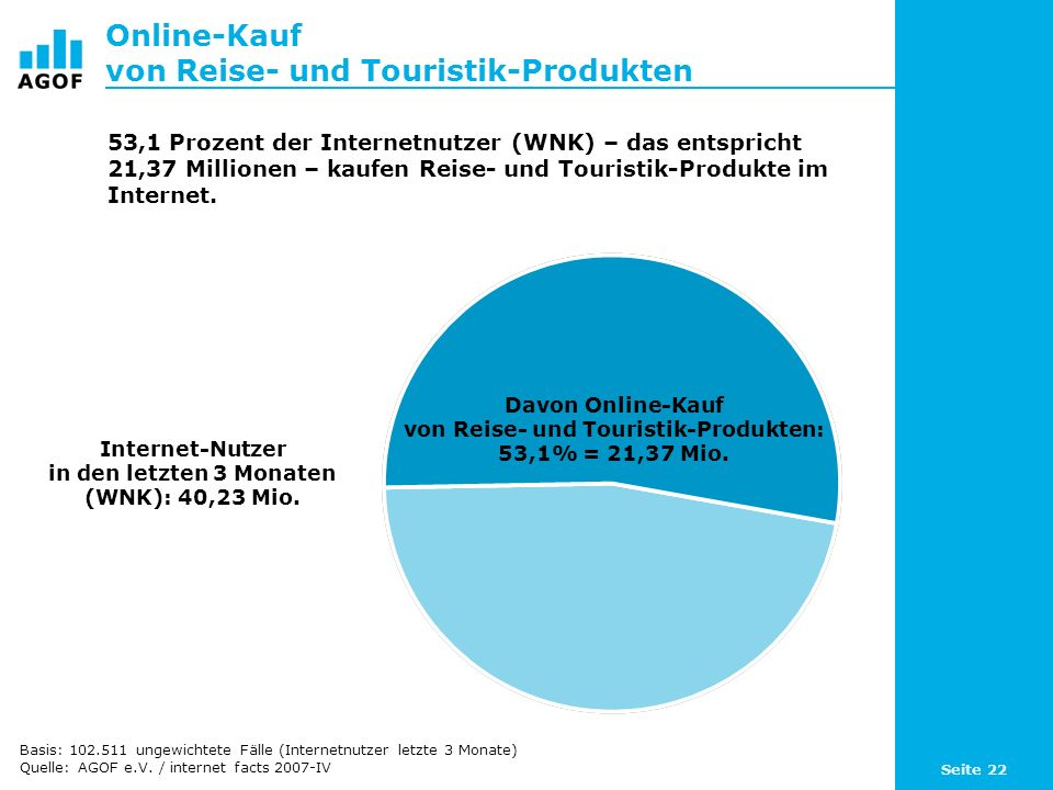 Seite 22 Online-Kauf von Reise- und Touristik-Produkten Davon Online-Kauf von Reise- und Touristik-Produkten: 53,1% = 21,37 Mio. Internet-Nutzer in de