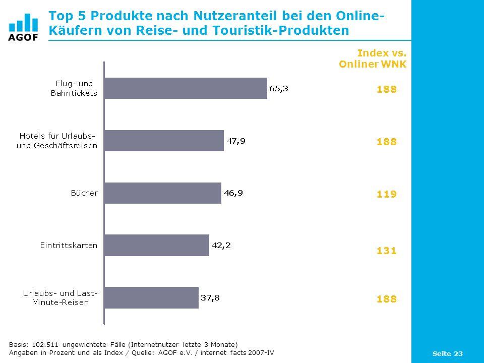 Seite 23 Top 5 Produkte nach Nutzeranteil bei den Online- Käufern von Reise- und Touristik-Produkten Basis: 102.511 ungewichtete Fälle (Internetnutzer letzte 3 Monate) Angaben in Prozent und als Index / Quelle: AGOF e.V.