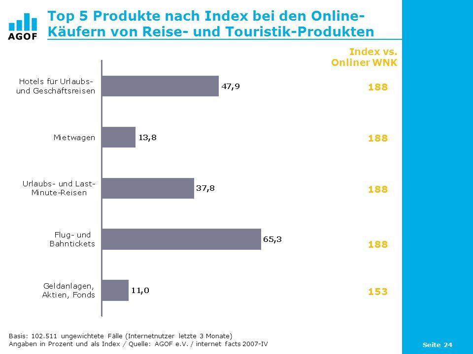 Seite 24 Top 5 Produkte nach Index bei den Online- Käufern von Reise- und Touristik-Produkten Basis: 102.511 ungewichtete Fälle (Internetnutzer letzte 3 Monate) Angaben in Prozent und als Index / Quelle: AGOF e.V.