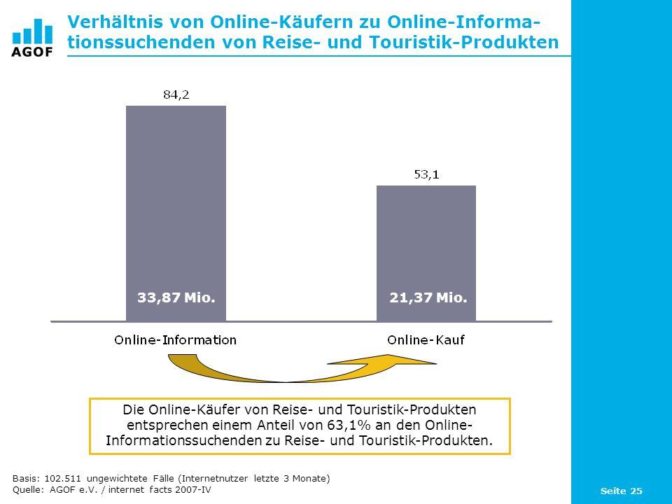 Seite 25 Verhältnis von Online-Käufern zu Online-Informa- tionssuchenden von Reise- und Touristik-Produkten Die Online-Käufer von Reise- und Touristik-Produkten entsprechen einem Anteil von 63,1% an den Online- Informationssuchenden zu Reise- und Touristik-Produkten.
