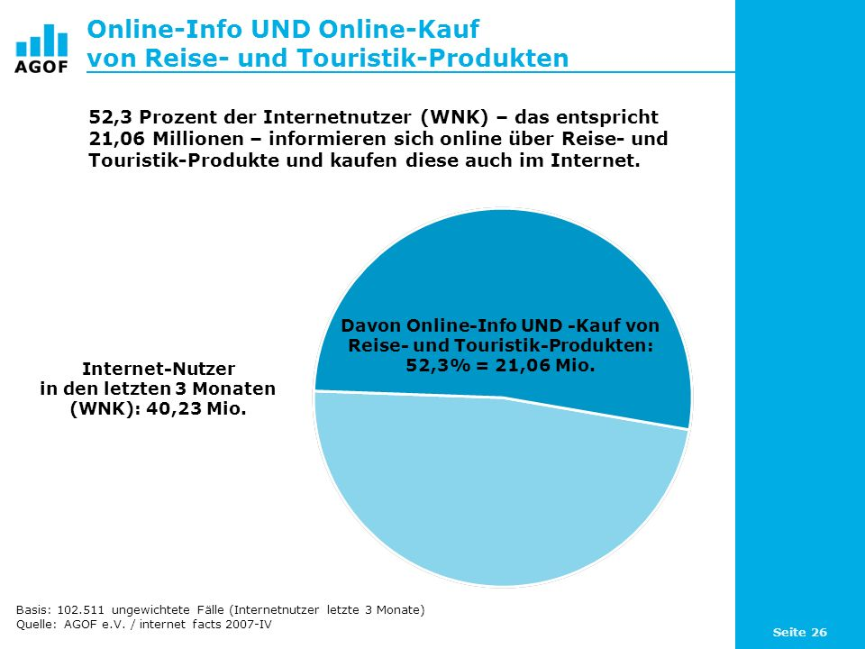 Seite 26 Online-Info UND Online-Kauf von Reise- und Touristik-Produkten Internet-Nutzer in den letzten 3 Monaten (WNK): 40,23 Mio. 52,3 Prozent der In