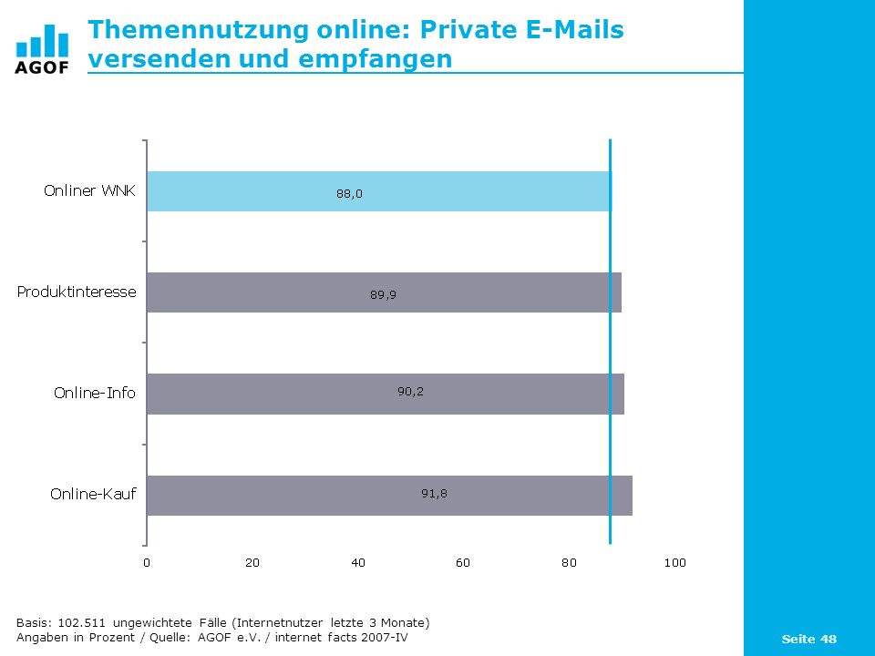 Seite 48 Themennutzung online: Private E-Mails versenden und empfangen Basis: 102.511 ungewichtete Fälle (Internetnutzer letzte 3 Monate) Angaben in P