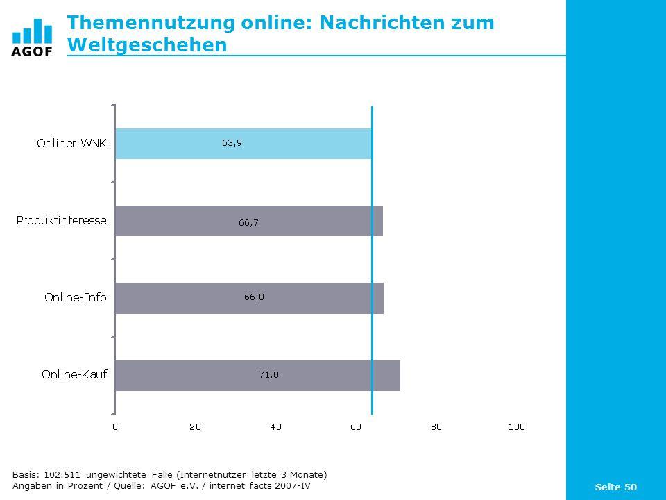 Seite 50 Themennutzung online: Nachrichten zum Weltgeschehen Basis: 102.511 ungewichtete Fälle (Internetnutzer letzte 3 Monate) Angaben in Prozent / Q