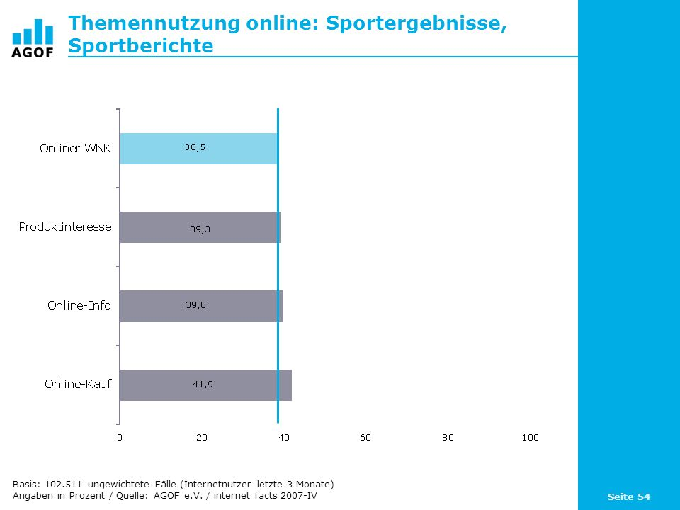Seite 54 Themennutzung online: Sportergebnisse, Sportberichte Basis: 102.511 ungewichtete Fälle (Internetnutzer letzte 3 Monate) Angaben in Prozent / Quelle: AGOF e.V.