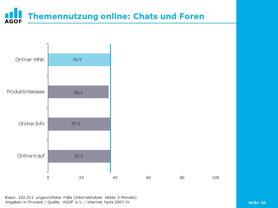 Seite 56 Themennutzung online: Chats und Foren Basis: 102.511 ungewichtete Fälle (Internetnutzer letzte 3 Monate) Angaben in Prozent / Quelle: AGOF e.V.
