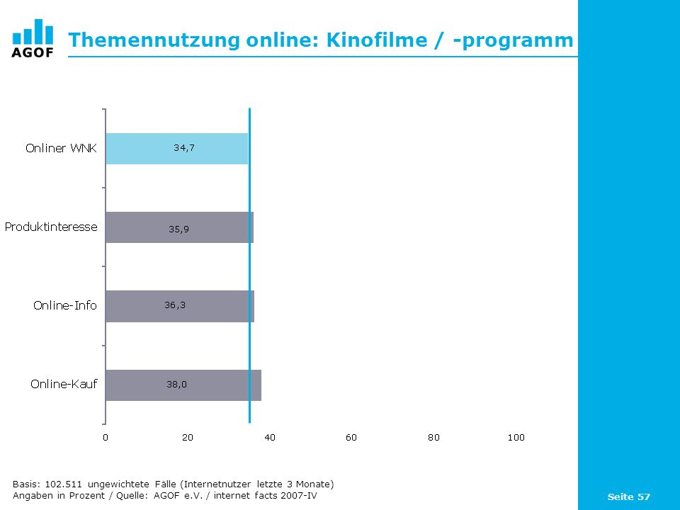 Seite 57 Themennutzung online: Kinofilme / -programm Basis: 102.511 ungewichtete Fälle (Internetnutzer letzte 3 Monate) Angaben in Prozent / Quelle: A