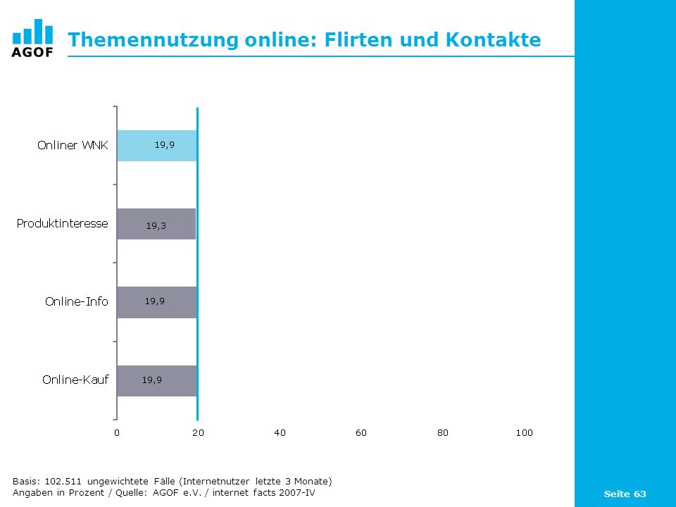 Seite 63 Themennutzung online: Flirten und Kontakte Basis: 102.511 ungewichtete Fälle (Internetnutzer letzte 3 Monate) Angaben in Prozent / Quelle: AGOF e.V.