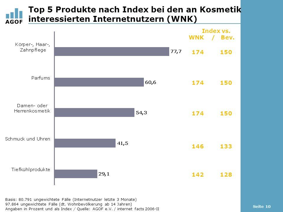Seite 10 Top 5 Produkte nach Index bei den an Kosmetik interessierten Internetnutzern (WNK) Basis: 80.791 ungewichtete Fälle (Internetnutzer letzte 3 Monate) 97.864 ungewichtete Fälle (dt.