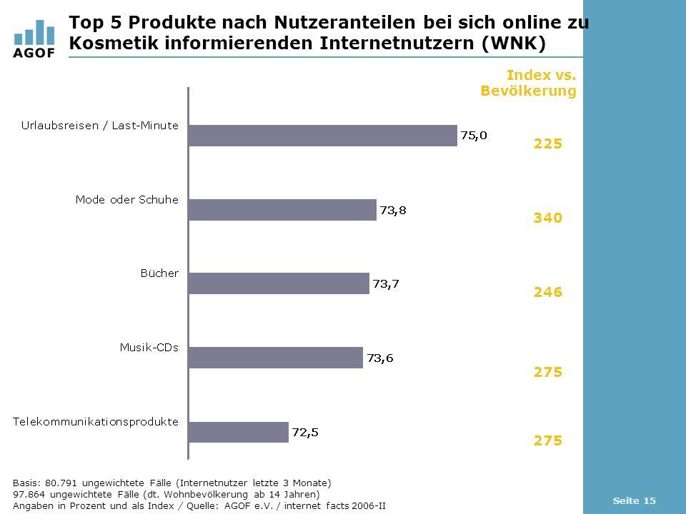 Seite 15 Top 5 Produkte nach Nutzeranteilen bei sich online zu Kosmetik informierenden Internetnutzern (WNK) Index vs.