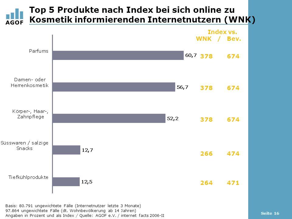 Seite 16 Top 5 Produkte nach Index bei sich online zu Kosmetik informierenden Internetnutzern (WNK) Index vs.