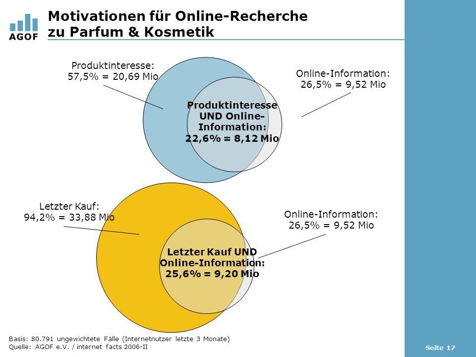Seite 17 Motivationen für Online-Recherche zu Parfum & Kosmetik Basis: 80.791 ungewichtete Fälle (Internetnutzer letzte 3 Monate) Quelle: AGOF e.V.