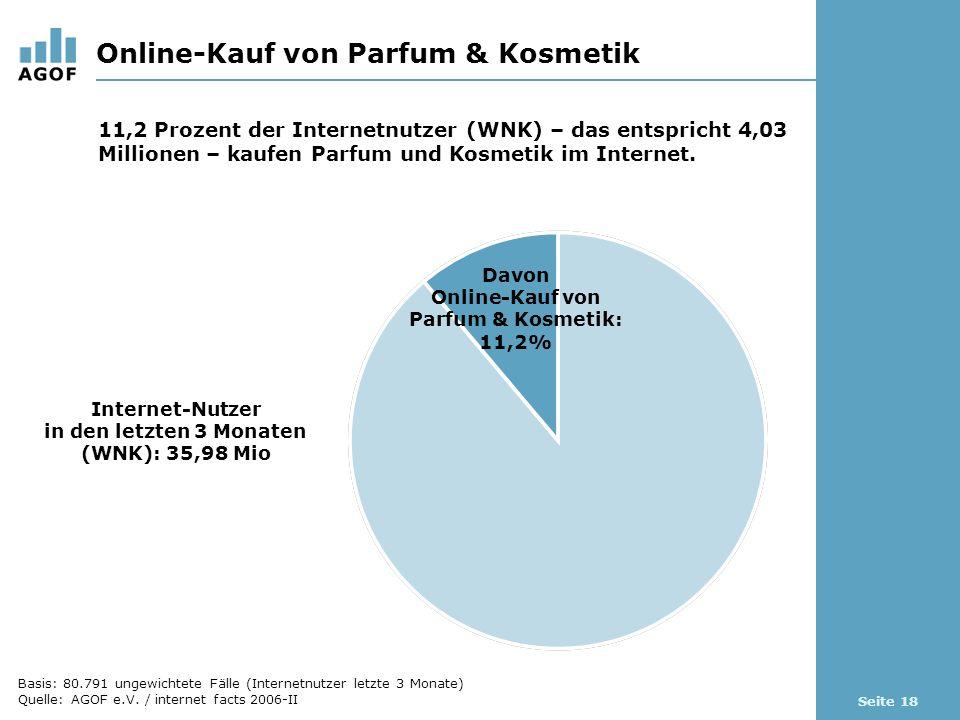 Seite 18 Online-Kauf von Parfum & Kosmetik Davon Online-Kauf von Parfum & Kosmetik: 11,2% Internet-Nutzer in den letzten 3 Monaten (WNK): 35,98 Mio 11,2 Prozent der Internetnutzer (WNK) – das entspricht 4,03 Millionen – kaufen Parfum und Kosmetik im Internet.
