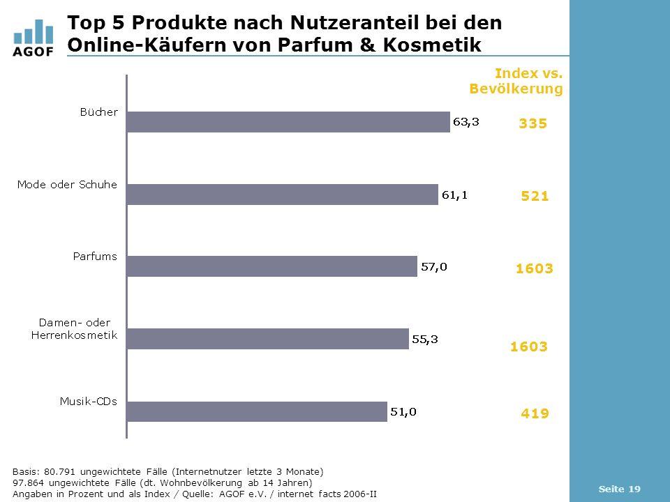Seite 19 Top 5 Produkte nach Nutzeranteil bei den Online-Käufern von Parfum & Kosmetik Index vs.