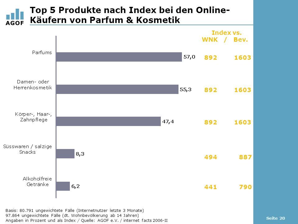 Seite 20 Top 5 Produkte nach Index bei den Online- Käufern von Parfum & Kosmetik Index vs.