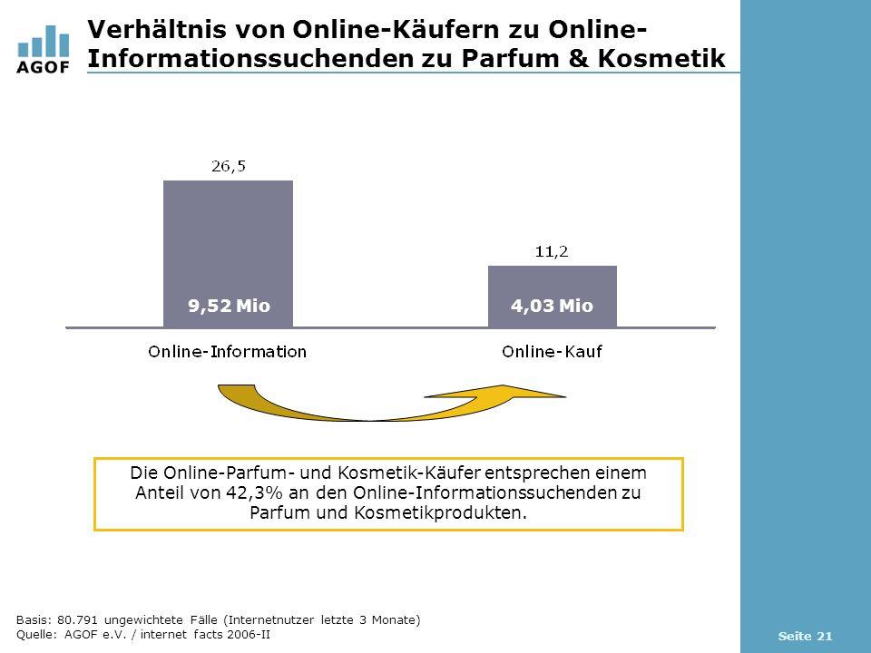Seite 21 Verhältnis von Online-Käufern zu Online- Informationssuchenden zu Parfum & Kosmetik Die Online-Parfum- und Kosmetik-Käufer entsprechen einem Anteil von 42,3% an den Online-Informationssuchenden zu Parfum und Kosmetikprodukten.