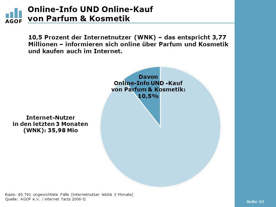 Seite 22 Online-Info UND Online-Kauf von Parfum & Kosmetik Internet-Nutzer in den letzten 3 Monaten (WNK): 35,98 Mio 10,5 Prozent der Internetnutzer (WNK) – das entspricht 3,77 Millionen – informieren sich online über Parfum und Kosmetik und kaufen auch im Internet.