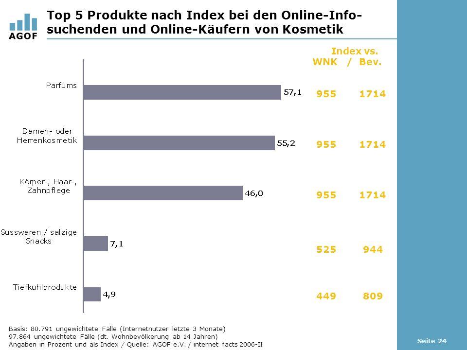 Seite 24 Top 5 Produkte nach Index bei den Online-Info- suchenden und Online-Käufern von Kosmetik Index vs.