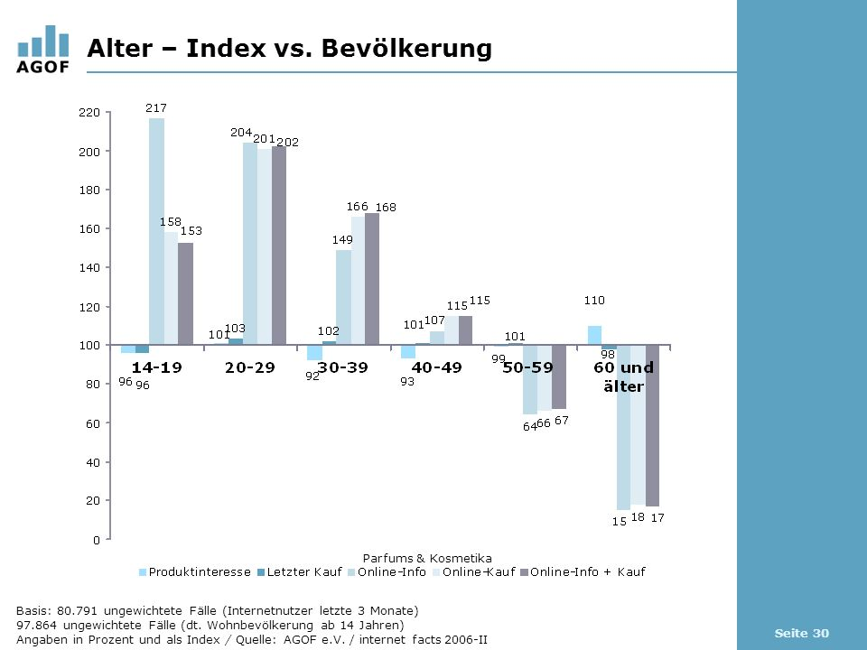 Seite 30 Alter – Index vs.