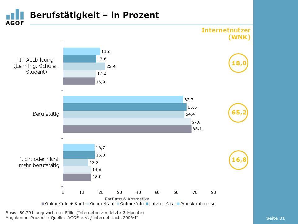 Seite 31 Berufstätigkeit – in Prozent Internetnutzer (WNK) 18,0 65,2 Parfums & Kosmetika 16,8 Basis: 80.791 ungewichtete Fälle (Internetnutzer letzte 3 Monate) Angaben in Prozent / Quelle: AGOF e.V.