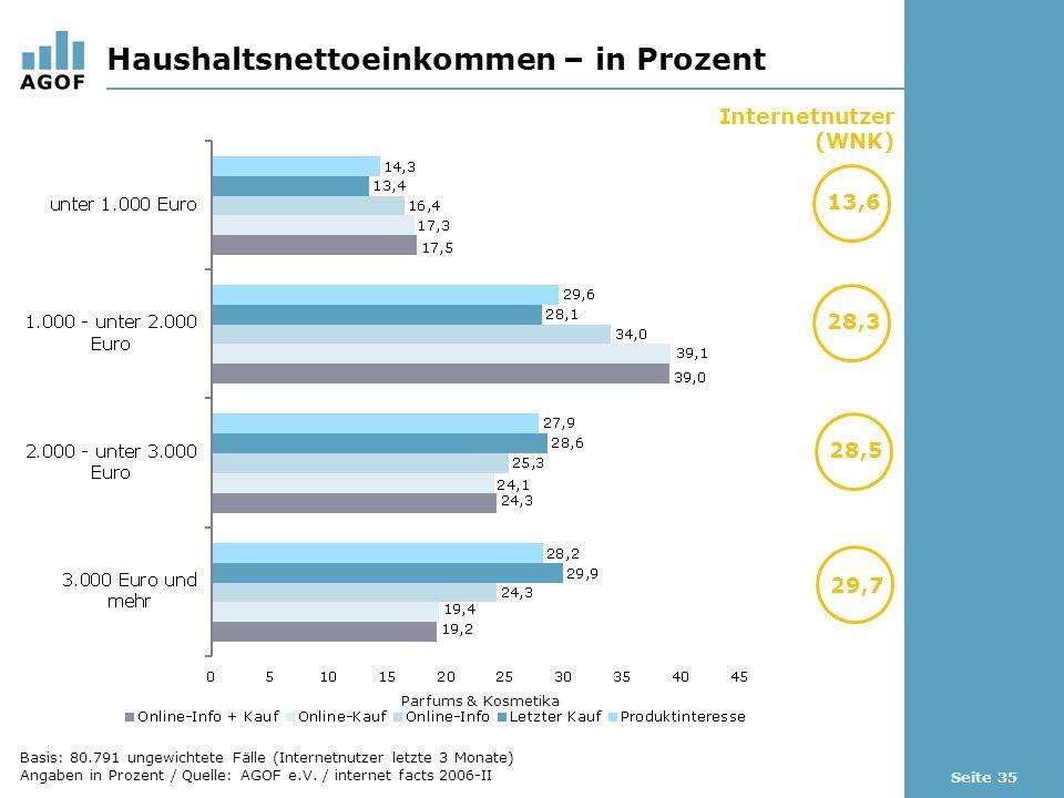 Seite 35 Haushaltsnettoeinkommen – in Prozent Internetnutzer (WNK) 13,6 29,7 Parfums & Kosmetika 28,3 28,5 Basis: 80.791 ungewichtete Fälle (Internetnutzer letzte 3 Monate) Angaben in Prozent / Quelle: AGOF e.V.