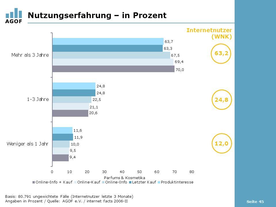 Seite 45 Nutzungserfahrung – in Prozent Internetnutzer (WNK) 63,2 24,8 Parfums & Kosmetika 12,0 Basis: 80.791 ungewichtete Fälle (Internetnutzer letzte 3 Monate) Angaben in Prozent / Quelle: AGOF e.V.