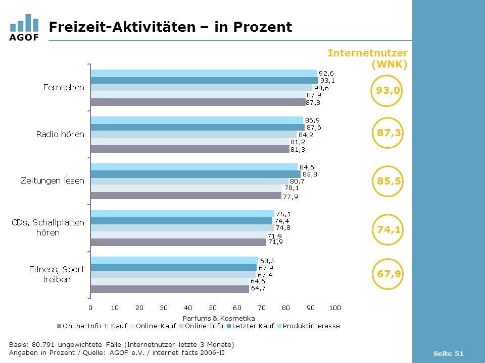 Seite 51 Freizeit-Aktivitäten – in Prozent Internetnutzer (WNK) 93,0 87,3 Parfums & Kosmetika 85,5 74,1 67,9 Basis: 80.791 ungewichtete Fälle (Internetnutzer letzte 3 Monate) Angaben in Prozent / Quelle: AGOF e.V.