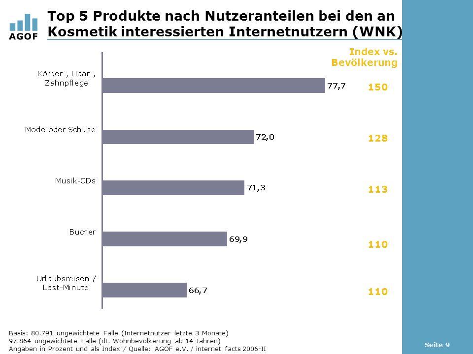 Seite 9 Top 5 Produkte nach Nutzeranteilen bei den an Kosmetik interessierten Internetnutzern (WNK) Basis: 80.791 ungewichtete Fälle (Internetnutzer letzte 3 Monate) 97.864 ungewichtete Fälle (dt.