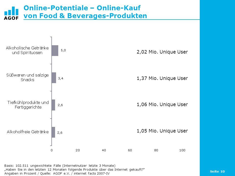 Seite 10 Online-Potentiale – Online-Kauf von Food & Beverages-Produkten Basis: 102.511 ungewichtete Fälle (Internetnutzer letzte 3 Monate) Haben Sie in den letzten 12 Monaten folgende Produkte über das Internet gekauft.