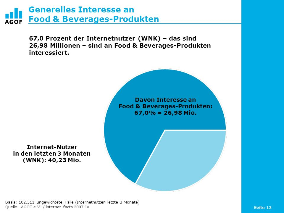 Seite 12 Generelles Interesse an Food & Beverages-Produkten Davon Interesse an Food & Beverages-Produkten: 67,0% = 26,98 Mio.