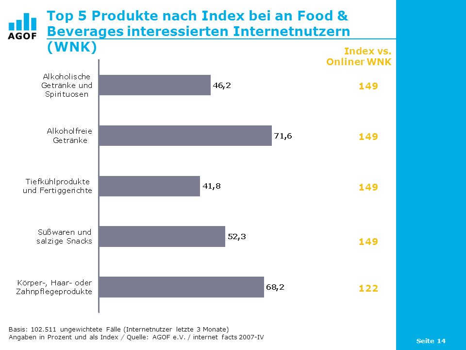 Seite 14 Top 5 Produkte nach Index bei an Food & Beverages interessierten Internetnutzern (WNK) Basis: 102.511 ungewichtete Fälle (Internetnutzer letzte 3 Monate) Angaben in Prozent und als Index / Quelle: AGOF e.V.