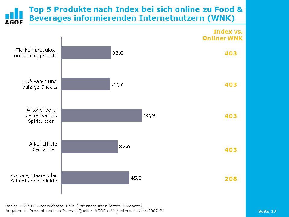 Seite 17 Top 5 Produkte nach Index bei sich online zu Food & Beverages informierenden Internetnutzern (WNK) Basis: 102.511 ungewichtete Fälle (Internetnutzer letzte 3 Monate) Angaben in Prozent und als Index / Quelle: AGOF e.V.