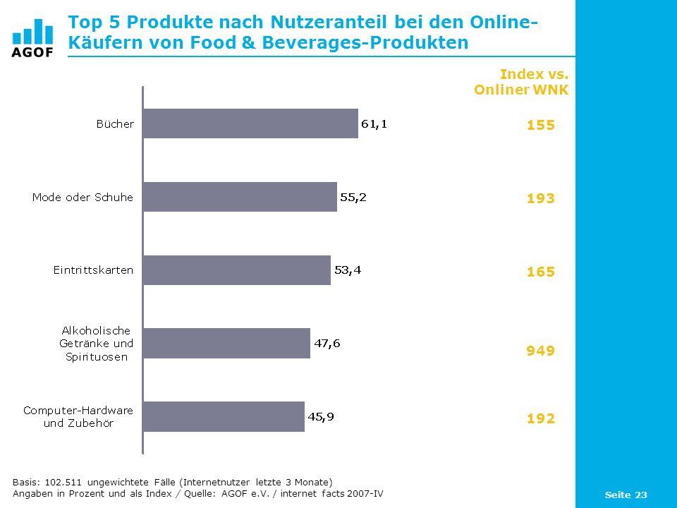 Seite 23 Top 5 Produkte nach Nutzeranteil bei den Online- Käufern von Food & Beverages-Produkten Basis: 102.511 ungewichtete Fälle (Internetnutzer letzte 3 Monate) Angaben in Prozent und als Index / Quelle: AGOF e.V.