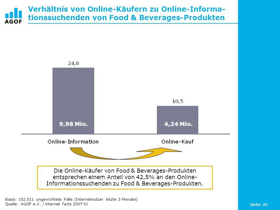 Seite 25 Verhältnis von Online-Käufern zu Online-Informa- tionssuchenden von Food & Beverages-Produkten Die Online-Käufer von Food & Beverages-Produkten entsprechen einem Anteil von 42,5% an den Online- Informationssuchenden zu Food & Beverages-Produkten.