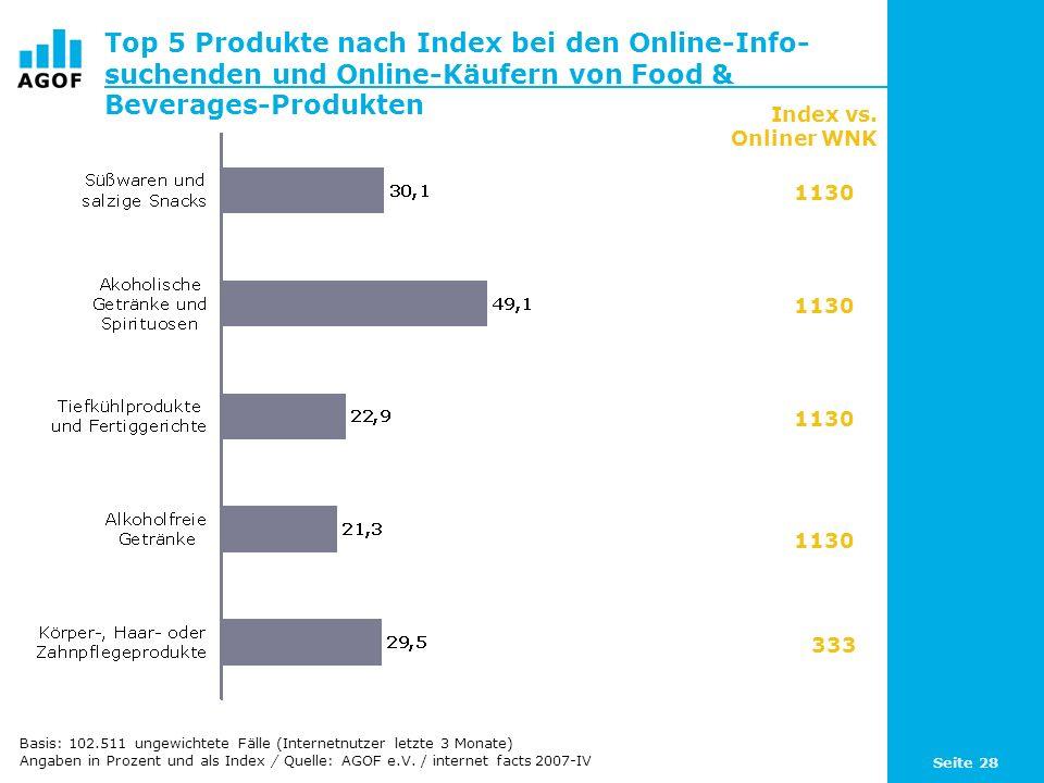 Seite 28 Top 5 Produkte nach Index bei den Online-Info- suchenden und Online-Käufern von Food & Beverages-Produkten Basis: 102.511 ungewichtete Fälle (Internetnutzer letzte 3 Monate) Angaben in Prozent und als Index / Quelle: AGOF e.V.