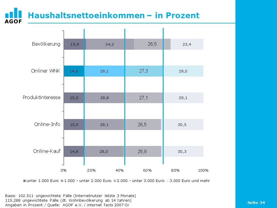 Seite 34 Haushaltsnettoeinkommen – in Prozent Basis: 102.511 ungewichtete Fälle (Internetnutzer letzte 3 Monate) 115.288 ungewichtete Fälle (dt.