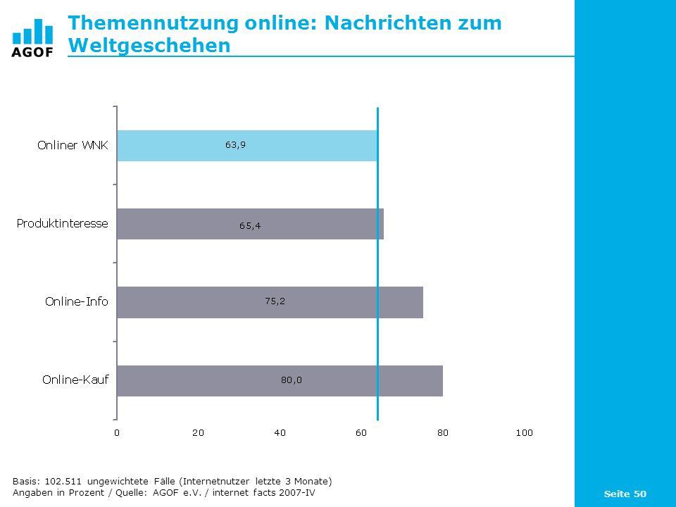 Seite 50 Themennutzung online: Nachrichten zum Weltgeschehen Basis: 102.511 ungewichtete Fälle (Internetnutzer letzte 3 Monate) Angaben in Prozent / Quelle: AGOF e.V.