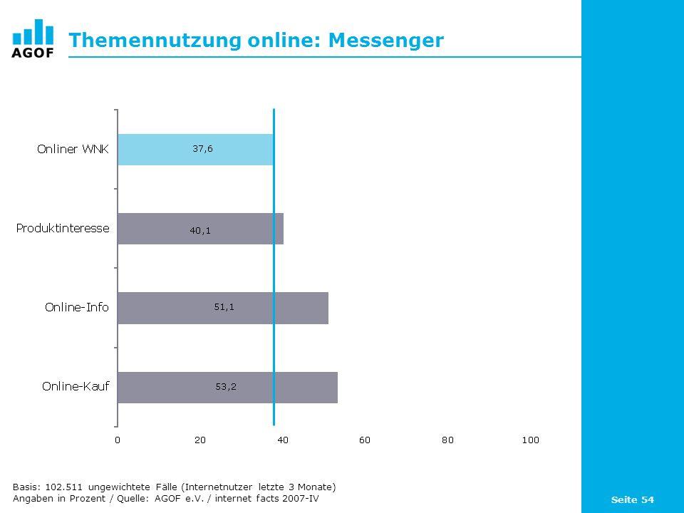 Seite 54 Themennutzung online: Messenger Basis: 102.511 ungewichtete Fälle (Internetnutzer letzte 3 Monate) Angaben in Prozent / Quelle: AGOF e.V.