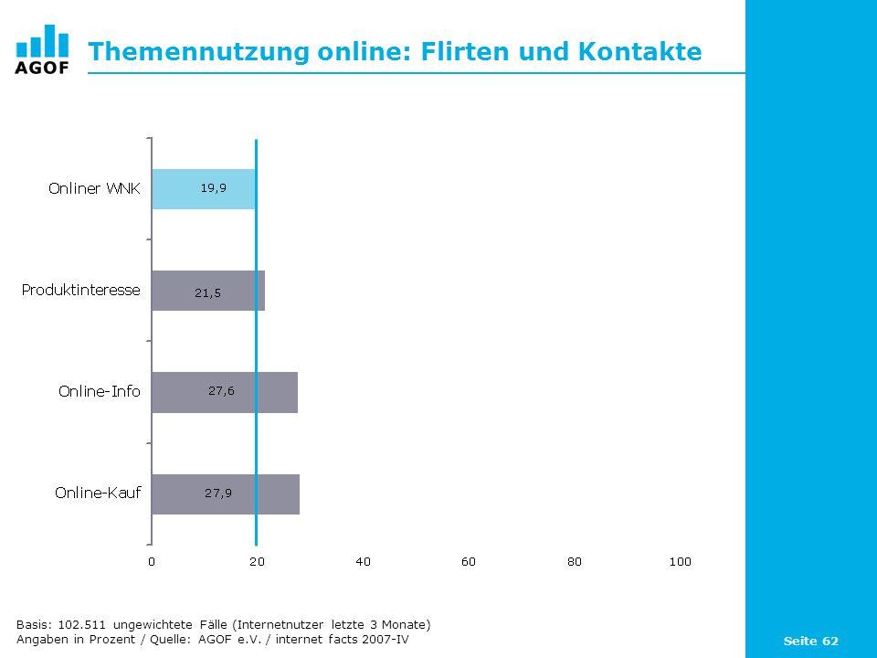 Seite 62 Themennutzung online: Flirten und Kontakte Basis: 102.511 ungewichtete Fälle (Internetnutzer letzte 3 Monate) Angaben in Prozent / Quelle: AGOF e.V.