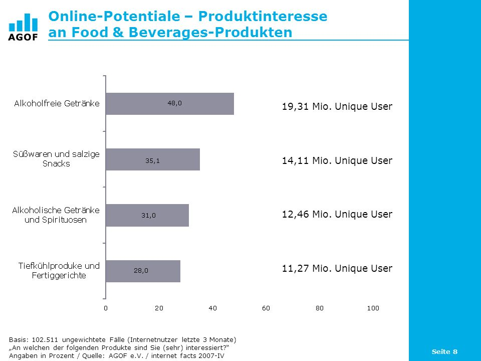 Seite 8 Online-Potentiale – Produktinteresse an Food & Beverages-Produkten Basis: 102.511 ungewichtete Fälle (Internetnutzer letzte 3 Monate) An welchen der folgenden Produkte sind Sie (sehr) interessiert.