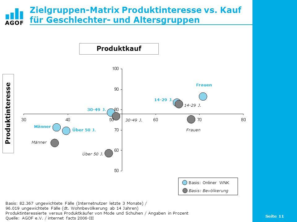 Seite 11 Zielgruppen-Matrix Produktinteresse vs. Kauf für Geschlechter- und Altersgruppen Basis: 82.367 ungewichtete Fälle (Internetnutzer letzte 3 Mo