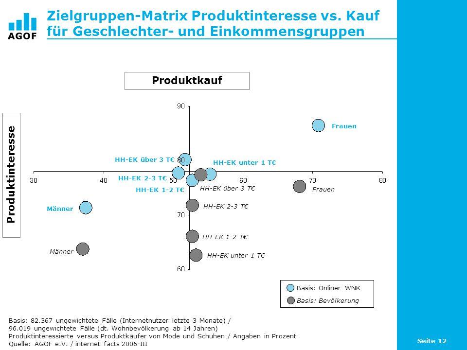 Seite 12 Zielgruppen-Matrix Produktinteresse vs. Kauf für Geschlechter- und Einkommensgruppen Basis: 82.367 ungewichtete Fälle (Internetnutzer letzte