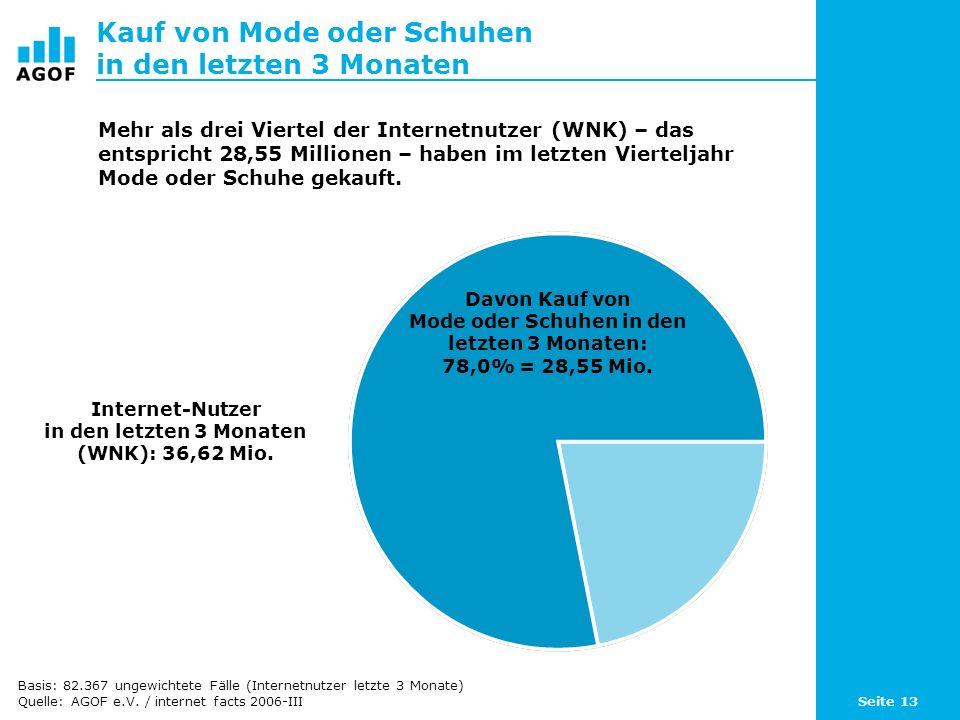 Seite 13 Kauf von Mode oder Schuhen in den letzten 3 Monaten Davon Kauf von Mode oder Schuhen in den letzten 3 Monaten: 78,0% = 28,55 Mio. Internet-Nu
