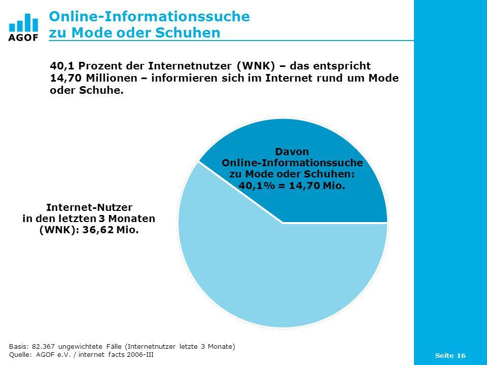 Seite 16 Online-Informationssuche zu Mode oder Schuhen Davon Online-Informationssuche zu Mode oder Schuhen: 40,1% = 14,70 Mio. Internet-Nutzer in den