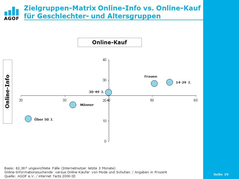 Seite 19 Zielgruppen-Matrix Online-Info vs. Online-Kauf für Geschlechter- und Altersgruppen Online-Kauf Online-Info Männer Frauen Über 50 J. 30-49 J.