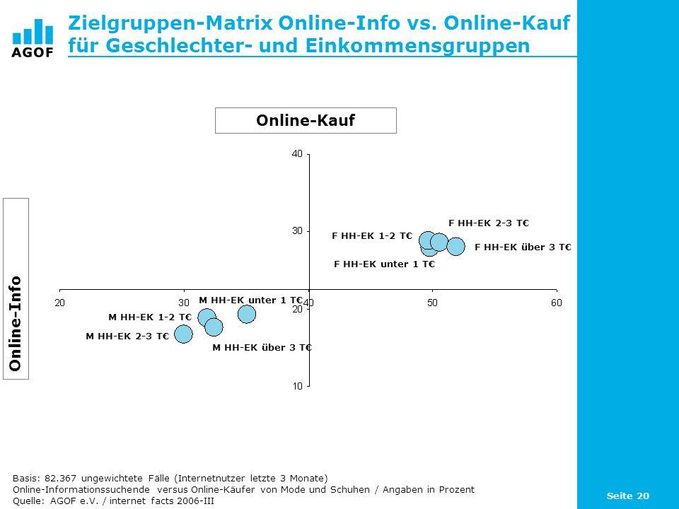 Seite 20 Zielgruppen-Matrix Online-Info vs. Online-Kauf für Geschlechter- und Einkommensgruppen Online-Kauf Online-Info M HH-EK unter 1 T M HH-EK 1-2