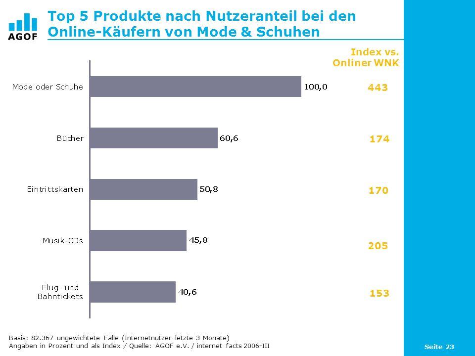 Seite 23 Top 5 Produkte nach Nutzeranteil bei den Online-Käufern von Mode & Schuhen Index vs. Onliner WNK 443 174 170 205 153 Basis: 82.367 ungewichte
