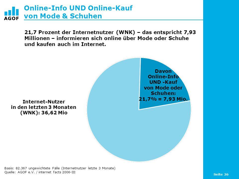 Seite 26 Online-Info UND Online-Kauf von Mode & Schuhen Internet-Nutzer in den letzten 3 Monaten (WNK): 36,62 Mio 21,7 Prozent der Internetnutzer (WNK