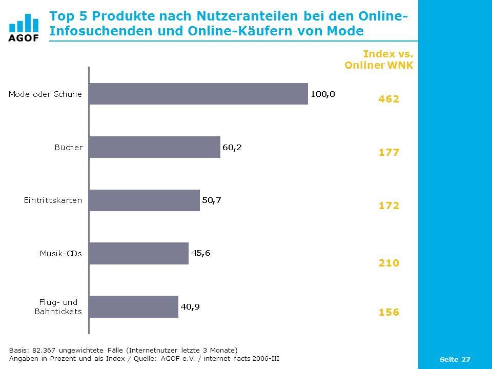 Seite 27 Top 5 Produkte nach Nutzeranteilen bei den Online- Infosuchenden und Online-Käufern von Mode Index vs. Onliner WNK 462 177 172 210 156 Basis: