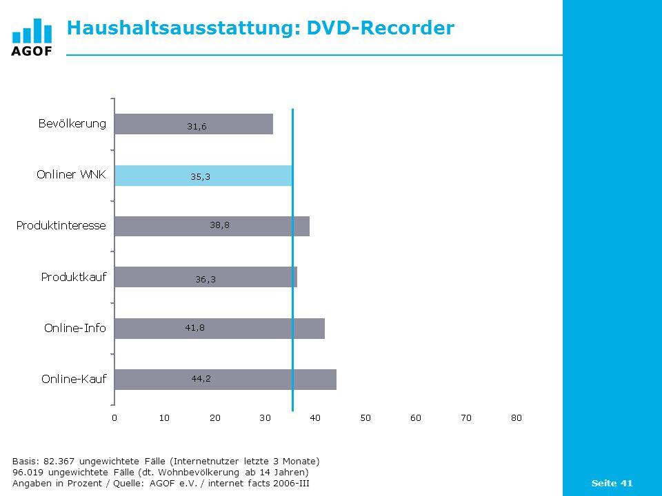 Seite 41 Haushaltsausstattung: DVD-Recorder Basis: 82.367 ungewichtete Fälle (Internetnutzer letzte 3 Monate) 96.019 ungewichtete Fälle (dt. Wohnbevöl